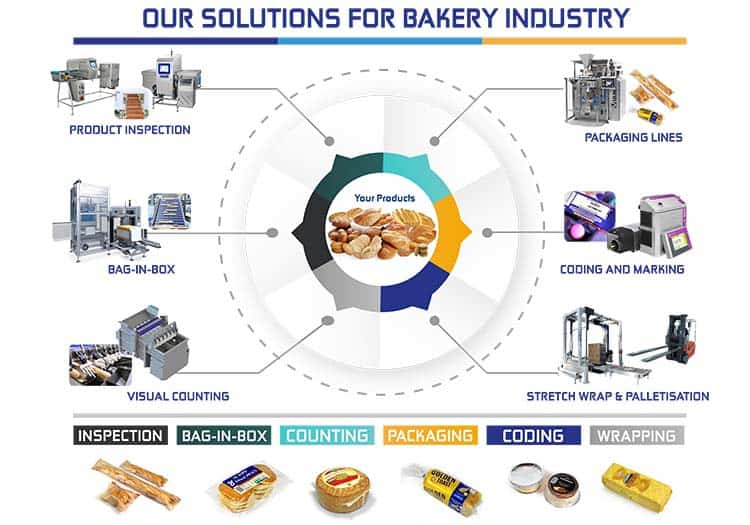 solutions for bakery industry,bakery industry,packaging,niverplast,product inspection,packaging,pallet wrap,stretch wrap,robopac