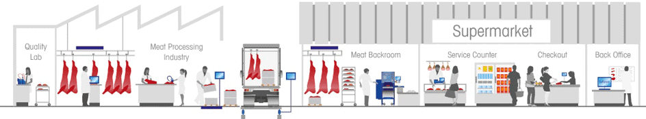 food safety by Mettler Toledo