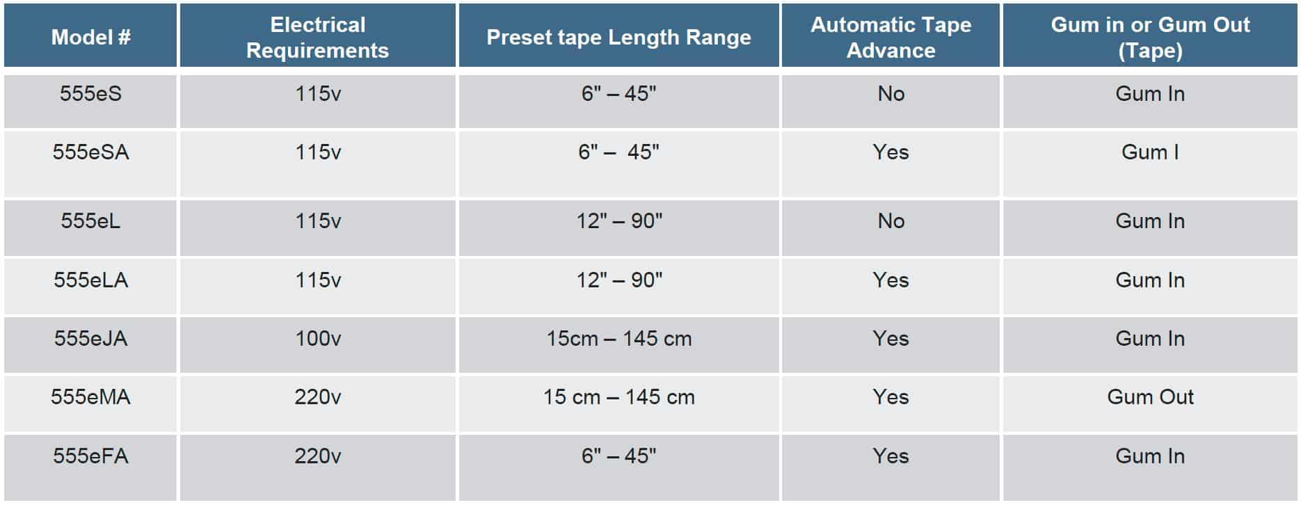 نماذج 555eS موزع الشريط التلقائي المنشط بالماء ، حزم أفضل ، موزع الشريط ، موزع نشط بالماء ، سلسلة 555 ، Itape ، موزع ، آلة التنصت ، Al Thika Packaging ، موزع الشريط