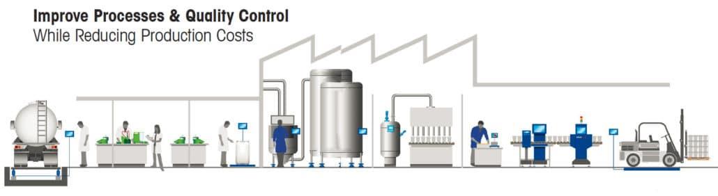 Mettler Toledo, product inspection, dairy product inspection, quality control, X-ray inspection, Metal Detector