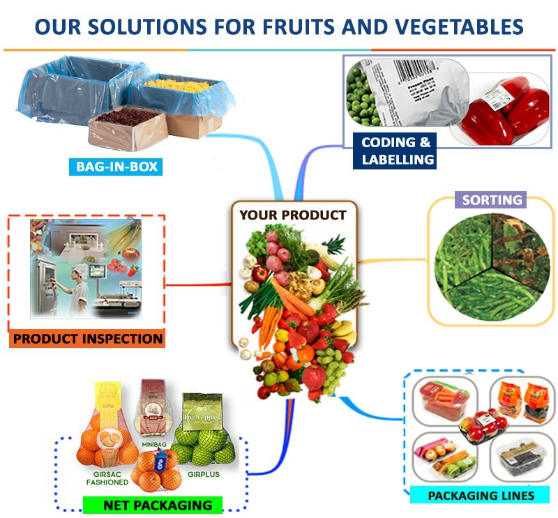 Solutions for fruit and vegetable, vegetable packaging machine, fruit packaging machine, net packaging machine