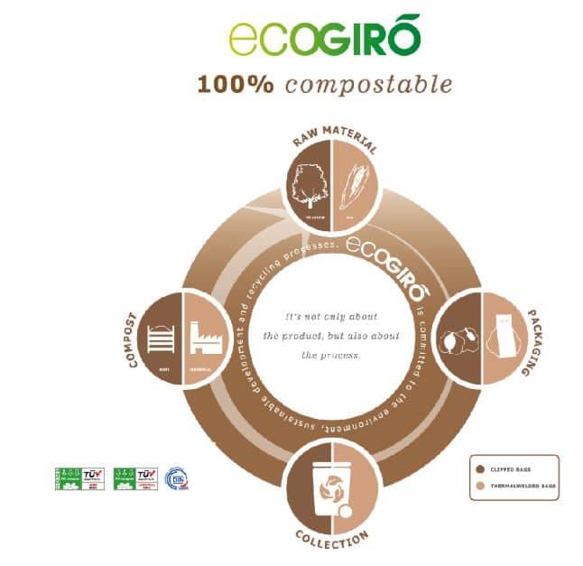 EcoGrio ، تعبئة مستدامة ، آلة تعبئة شبكية ، تعبئة معاد تدويرها