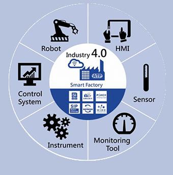 الصناعة 4.O ، ثورة ثورة ، ابتكار جديد