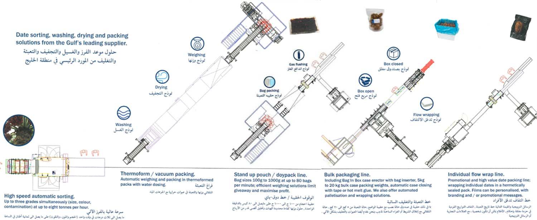 آلة فرز التمور ، آلة التشكيل الحراري للتمور ، حلول التمور